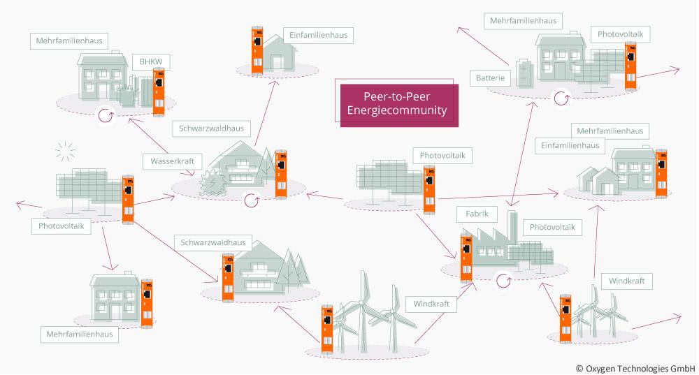 Decentralized energy infrastructure - schematic diagram