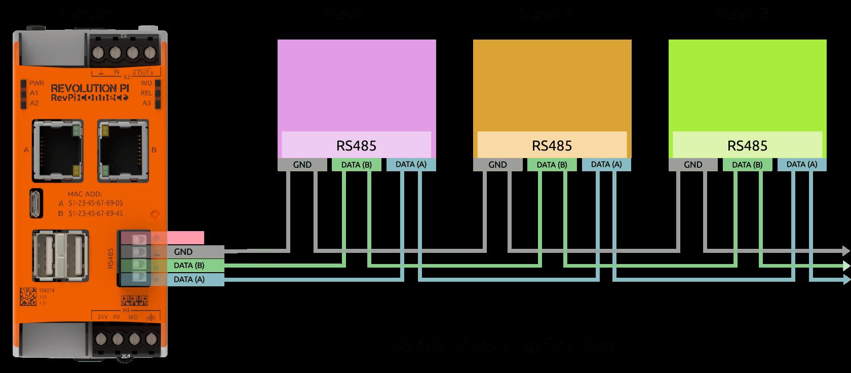 RevPi Connect RS485 Pinout